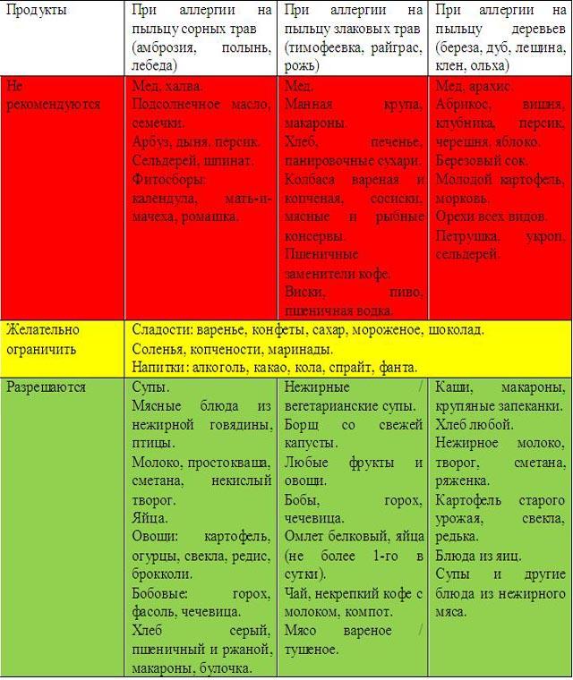 Аллергия на клопов – фото, симптомы, лечение.