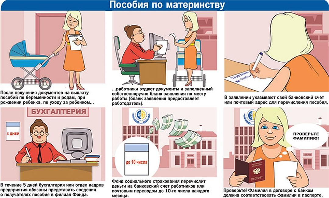 Документы для получения пособия по беременности и родам.