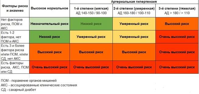 стадии развития гипертонической болезни